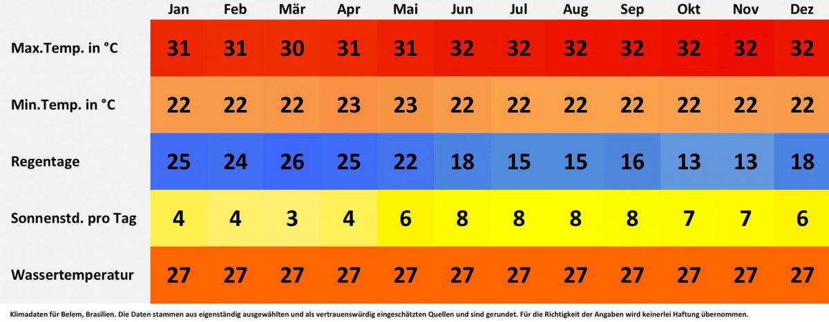 Klima- und Wetterdaten für Belem, Brasilien. Sonnenstunden pro Tag, Wassertemperatur, Regentage pro Monat, minimale Temperatur, maximale Temperatur. - © FRASHO / franks-travelbox