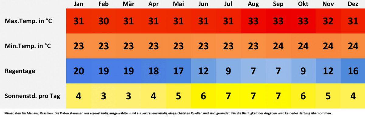 Klima- und Wetterdaten für Manaus, Brasilien. Sonnenstunden pro Tag, Wassertemperatur, Regentage pro Monat, minimale Temperatur, maximale Temperatur. - © FRASHO / franks-travelbox