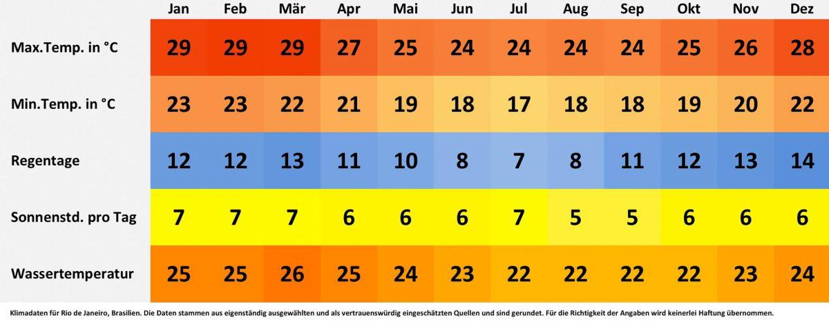 Klima- und Wetterdaten für Rio de Janeiro, Brasilien. Sonnenstunden pro Tag, Wassertemperatur, Regentage pro Monat, minimale Temperatur, maximale Temperatur. - © FRASHO / franks-travelbox