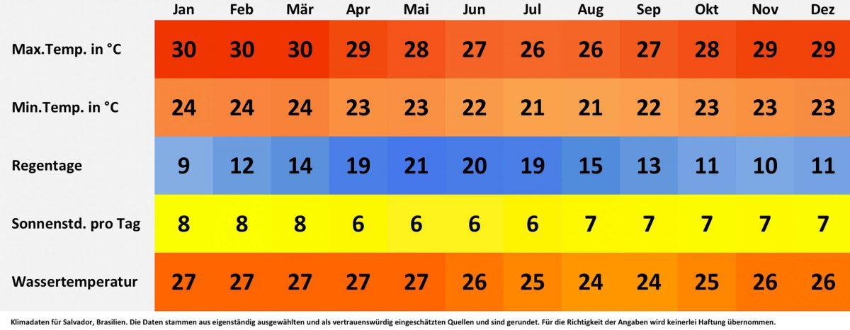 Klima- und Wetterdaten für Salvador, Brasilien. Sonnenstunden pro Tag, Wassertemperatur, Regentage pro Monat, minimale Temperatur, maximale Temperatur. - © FRASHO / franks-travelbox
