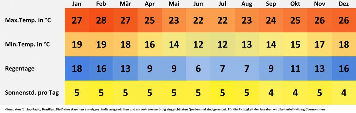Klima- und Wetterdaten für Sao Paulo, Brasilien. Sonnenstunden pro Tag, Wassertemperatur, Regentage pro Monat, minimale Temperatur, maximale Temperatur. - © FRASHO / franks-travelbox