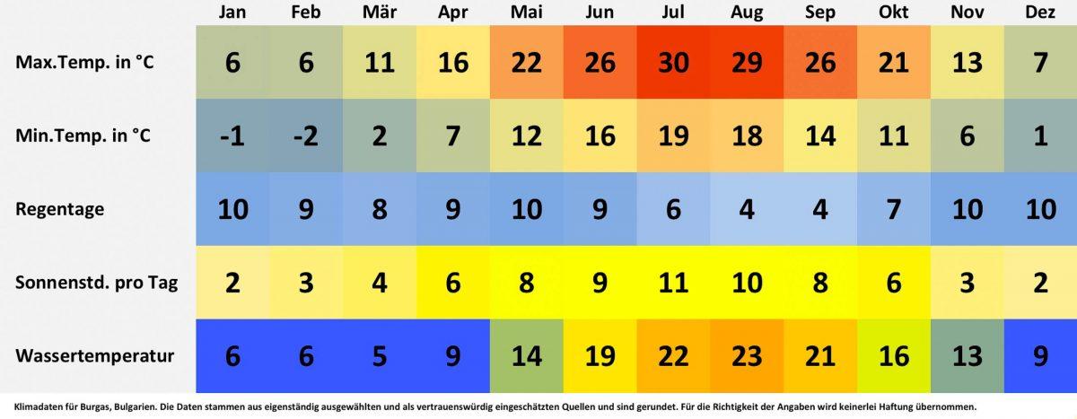 Klima- und Wetterdaten für Burgas, Bulgarien. Sonnenstunden pro Tag, Wassertemperatur, Regentage pro Monat, minimale Temperatur, maximale Temperatur. - © FRASHO / franks-travelbox