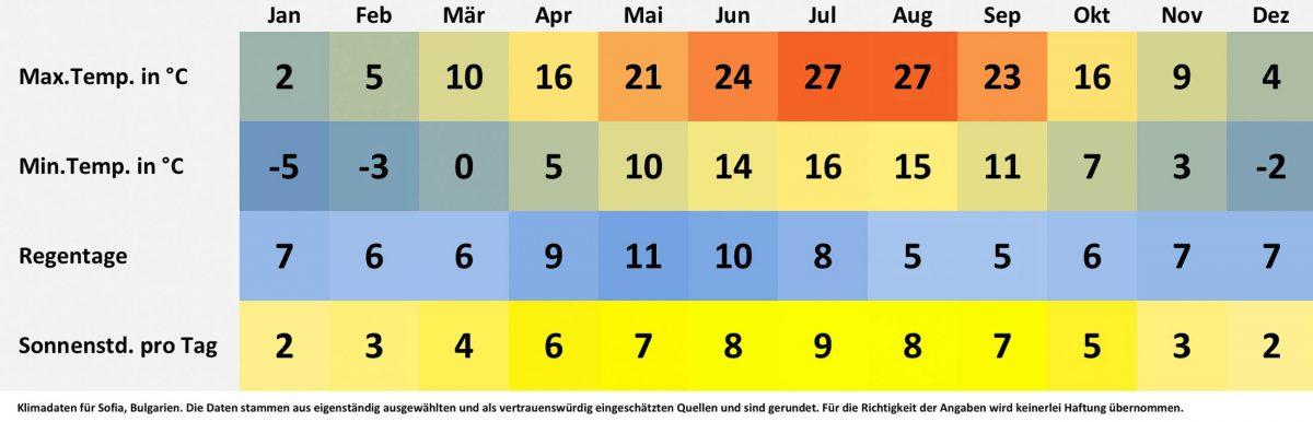 Klima- und Wetterdaten für Sofia, Bulgarien. Sonnenstunden pro Tag, Wassertemperatur, Regentage pro Monat, minimale Temperatur, maximale Temperatur. - © FRASHO / franks-travelbox