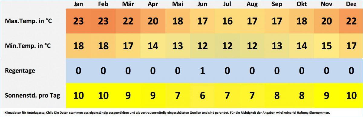 Klima- und Wetterdaten für Antofogasta, Chile. Sonnenstunden pro Tag, Wassertemperatur, Regentage pro Monat, minimale Temperatur, maximale Temperatur. - © FRASHO / franks-travelbox
