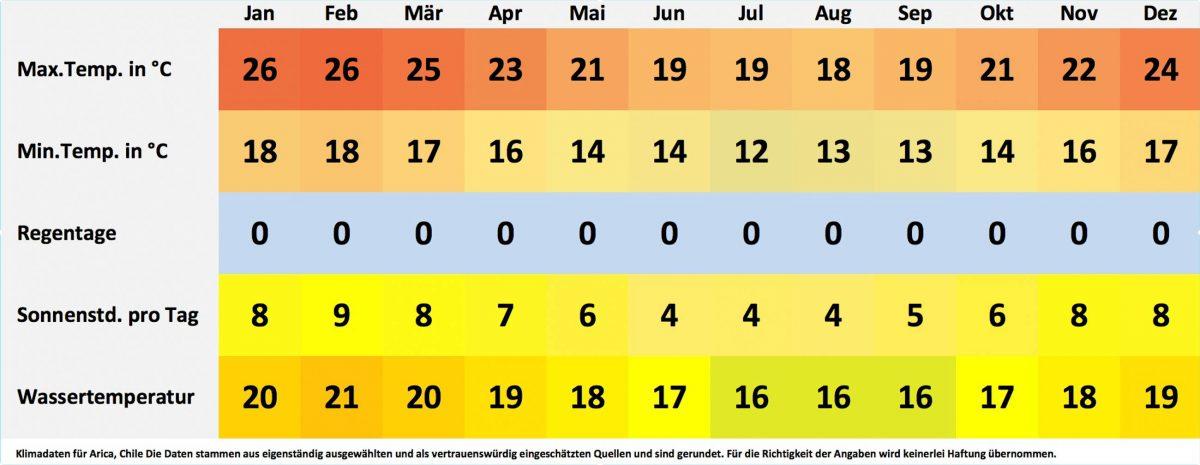Klima- und Wetterdaten für Arica, Chile. Sonnenstunden pro Tag, Wassertemperatur, Regentage pro Monat, minimale Temperatur, maximale Temperatur. - © FRASHO / franks-travelbox