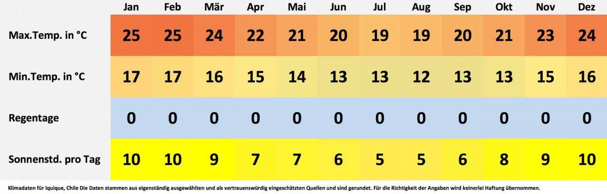 Klima- und Wetterdaten für Iquique, Chile. Sonnenstunden pro Tag, Wassertemperatur, Regentage pro Monat, minimale Temperatur, maximale Temperatur. - © FRASHO / franks-travelbox
