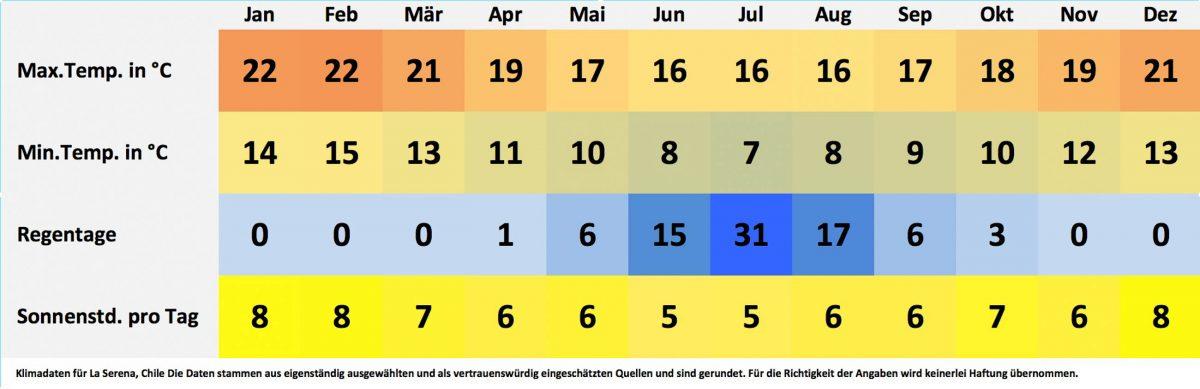 Klima- und Wetterdaten für La Serena, Chile. Sonnenstunden pro Tag, Wassertemperatur, Regentage pro Monat, minimale Temperatur, maximale Temperatur. - © FRASHO / franks-travelbox