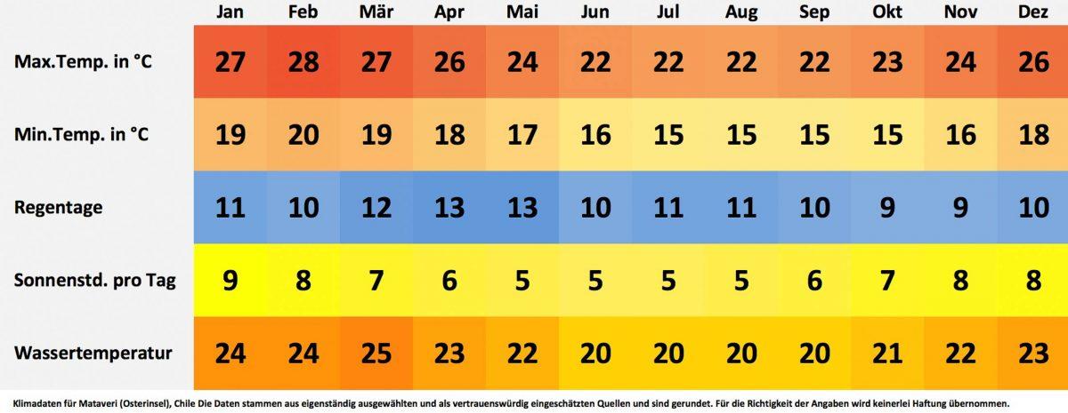 Klima- und Wetterdaten für Mataveri (Osterinsel), Chile. Sonnenstunden pro Tag, Wassertemperatur, Regentage pro Monat, minimale Temperatur, maximale Temperatur. - © FRASHO / franks-travelbox