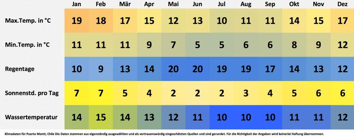 Klima- und Wetterdaten für Puerto Montt, Chile. Sonnenstunden pro Tag, Wassertemperatur, Regentage pro Monat, minimale Temperatur, maximale Temperatur. - © FRASHO / franks-travelbox