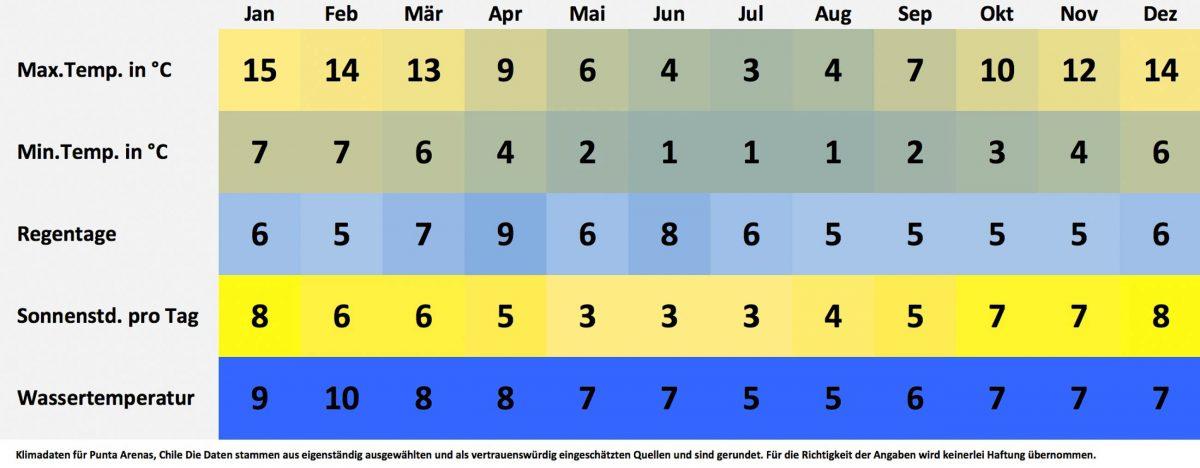 Klima- und Wetterdaten für Punta Arenas, Chile. Sonnenstunden pro Tag, Wassertemperatur, Regentage pro Monat, minimale Temperatur, maximale Temperatur. - © FRASHO / franks-travelbox