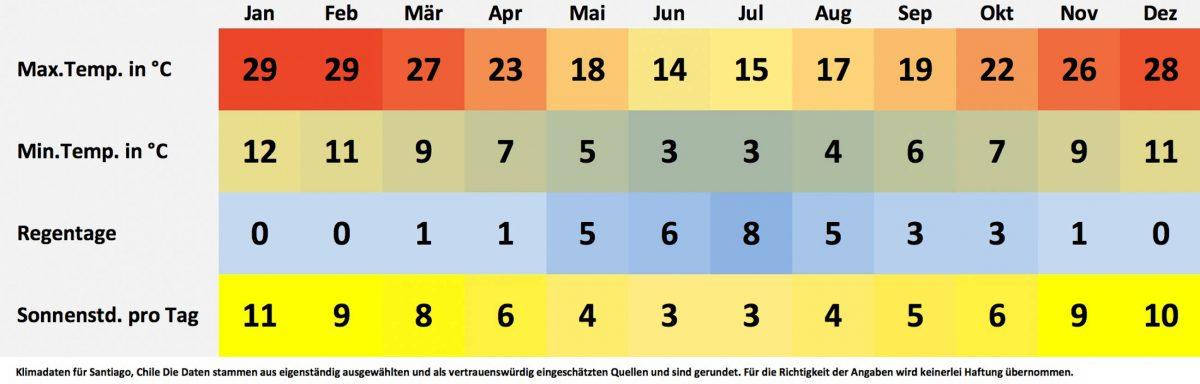 Klima- und Wetterdaten für Santiago, Chile. Sonnenstunden pro Tag, Wassertemperatur, Regentage pro Monat, minimale Temperatur, maximale Temperatur. - © FRASHO / franks-travelbox