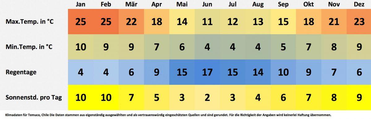 Klima- und Wetterdaten für Temuco, Chile. Sonnenstunden pro Tag, Wassertemperatur, Regentage pro Monat, minimale Temperatur, maximale Temperatur. - © FRASHO / franks-travelbox