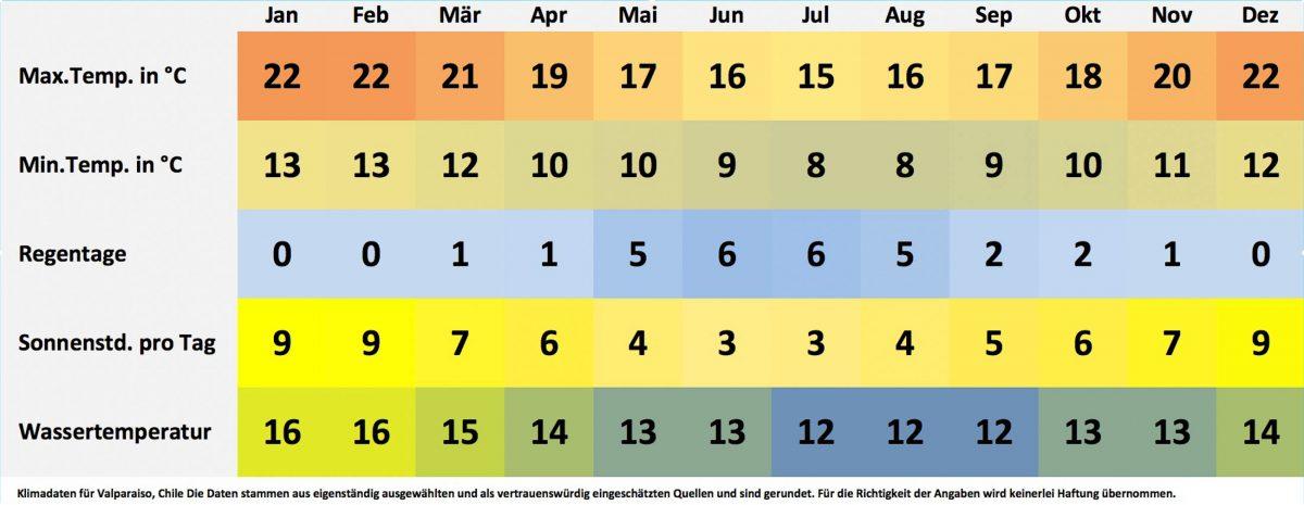 Klima- und Wetterdaten für Valparaiso, Chile. Sonnenstunden pro Tag, Wassertemperatur, Regentage pro Monat, minimale Temperatur, maximale Temperatur. - © FRASHO / franks-travelbox