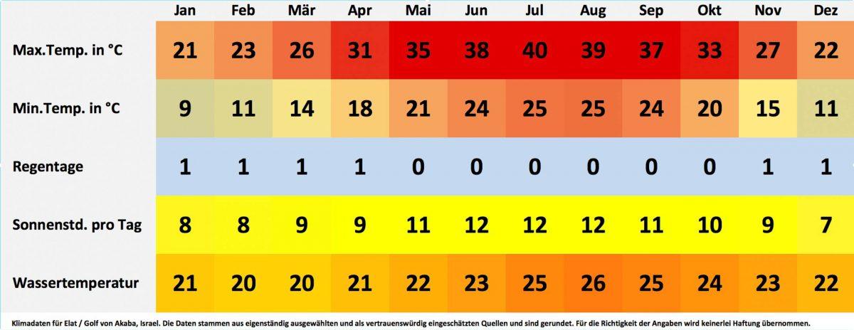 Klima- und Wetterdaten für Elat, Israel. Sonnenstunden pro Tag, Wassertemperatur, Regentage pro Monat, minimale Temperatur, maximale Temperatur. - © FRASHO / franks-travelbox