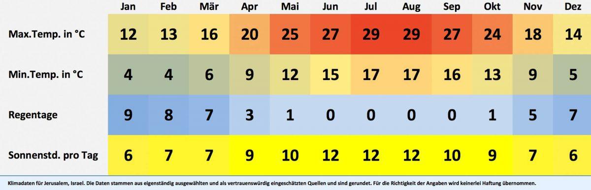 Klima- und Wetterdaten für Jerusalem, Israel. Sonnenstunden pro Tag, Wassertemperatur, Regentage pro Monat, minimale Temperatur, maximale Temperatur. - © FRASHO / franks-travelbox