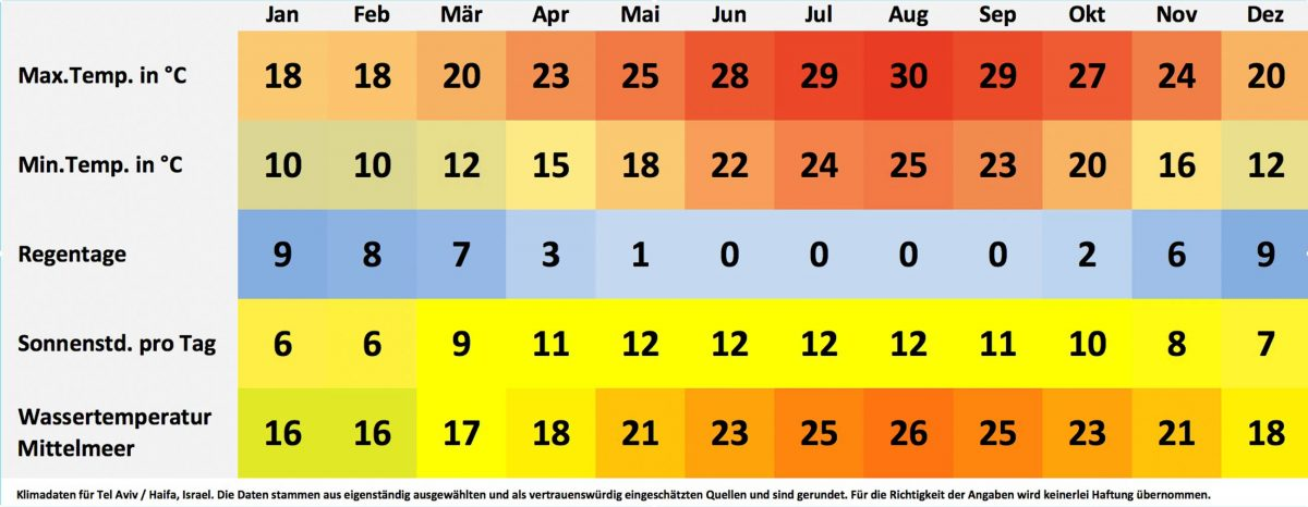 Klima- und Wetterdaten für Tel Aviv / Haifa, Israel. Sonnenstunden pro Tag, Wassertemperatur, Regentage pro Monat, minimale Temperatur, maximale Temperatur. - © FRASHO / franks-travelbox