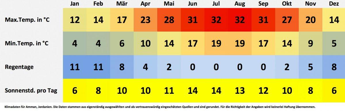 Klima- und Wetterdaten für Amman, Jordanien. Sonnenstunden pro Tag, Wassertemperatur, Regentage pro Monat, minimale Temperatur, maximale Temperatur. - © FRASHO / franks-travelbox