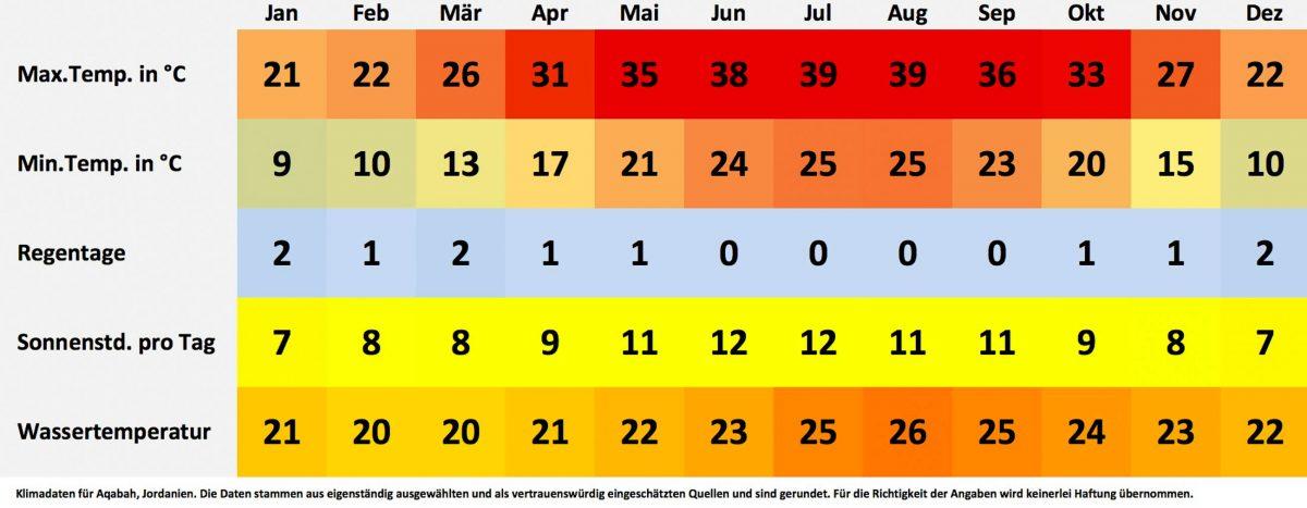 Klima- und Wetterdaten für Aqabah, Jordanien. Sonnenstunden pro Tag, Wassertemperatur, Regentage pro Monat, minimale Temperatur, maximale Temperatur. - © FRASHO / franks-travelbox