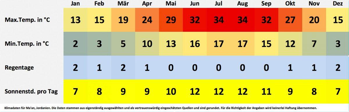 Klima- und Wetterdaten für Ma'an, Jordanien. Sonnenstunden pro Tag, Wassertemperatur, Regentage pro Monat, minimale Temperatur, maximale Temperatur. - © FRASHO / franks-travelbox
