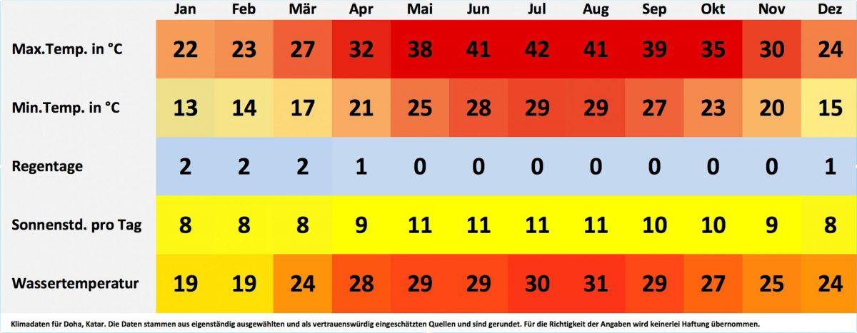 Klima- und Wetterdaten für Doha, Katar. Sonnenstunden pro Tag, Wassertemperatur, Regentage pro Monat, minimale Temperatur, maximale Temperatur. - © FRASHO / franks-travelbox