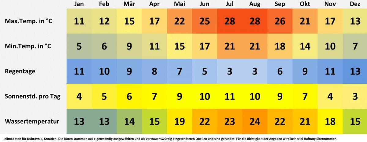 Klimatabelle und Wetterdaten für Dubrovnik, Kroatien. Sonnenstunden pro Tag, Wassertemperatur, Regentage pro Monat, minimale Temperatur, maximale Temperatur. - © FRASHO / franks-travelbox