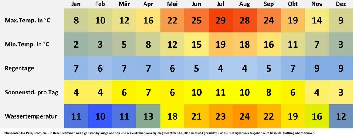 Klimatabelle und Wetterdaten für Pula, Kroatien. Sonnenstunden pro Tag, Wassertemperatur, Regentage pro Monat, minimale Temperatur, maximale Temperatur. - © FRASHO / franks-travelbox
