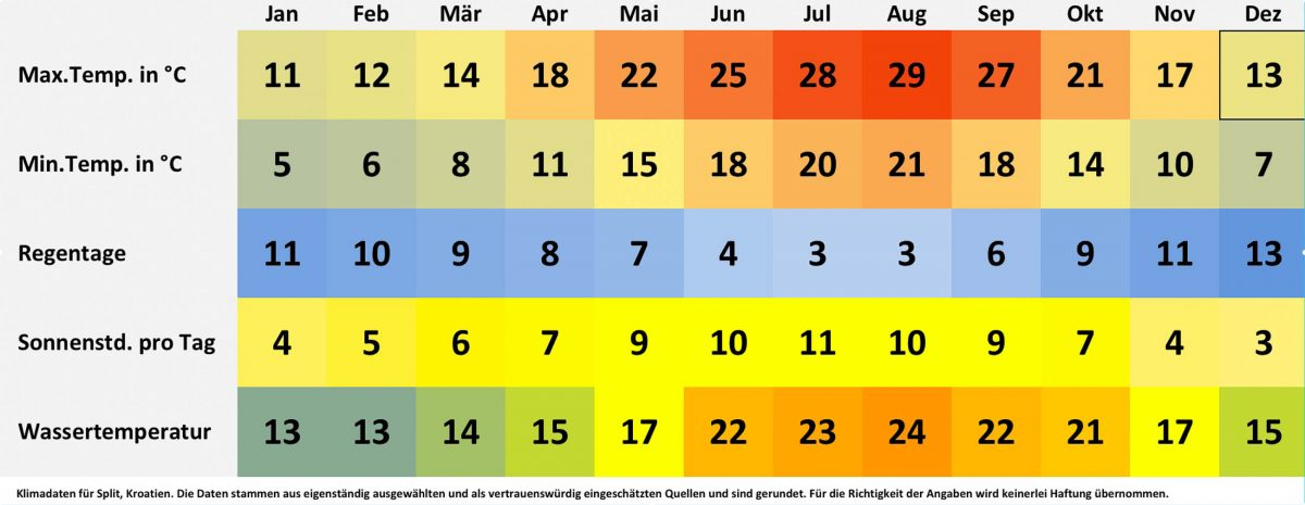 Klimatabelle und Wetterdaten für Split, Kroatien. Sonnenstunden pro Tag, Wassertemperatur, Regentage pro Monat, minimale Temperatur, maximale Temperatur. - © FRASHO / franks-travelbox