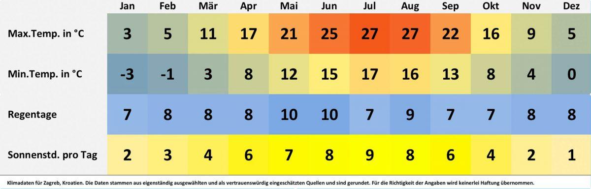 Klimatabelle und Wetterdaten für Zagreb, Kroatien. Sonnenstunden pro Tag, Wassertemperatur, Regentage pro Monat, minimale Temperatur, maximale Temperatur. - © FRASHO / franks-travelbox