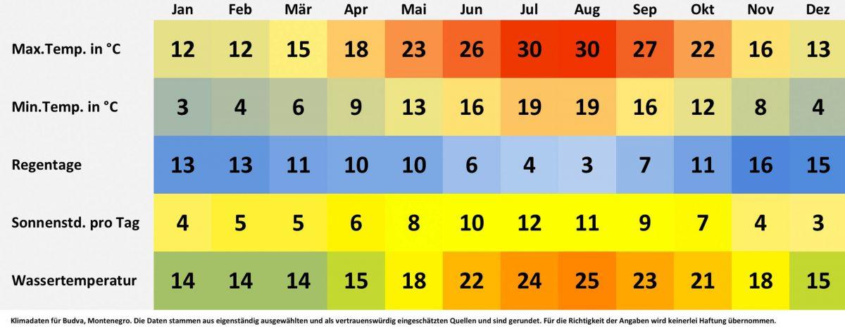 Klimatabelle und Wetterdaten für Budva, Montenegro. Sonnenstunden pro Tag, Wassertemperatur, Regentage pro Monat, minimale Temperatur, maximale Temperatur. - © FRASHO / franks-travelbox