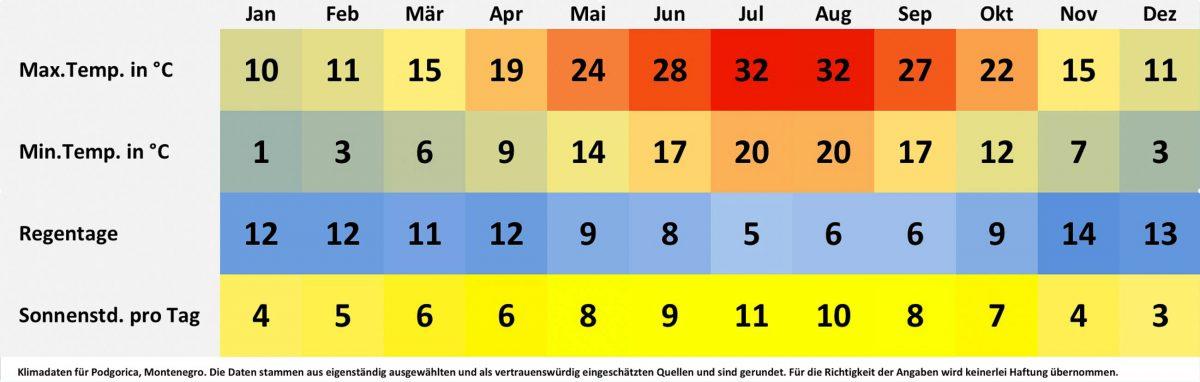 Klimatabelle und Wetterdaten für Podgorica, Montenegro. Sonnenstunden pro Tag, Wassertemperatur, Regentage pro Monat, minimale Temperatur, maximale Temperatur. - © FRASHO / franks-travelbox