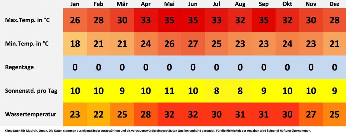 Klima- und Wetterdaten für Masirah, Oman. Sonnenstunden pro Tag, Wassertemperatur, Regentage pro Monat, minimale Temperatur, maximale Temperatur - © FRASHO / franks-travelbox