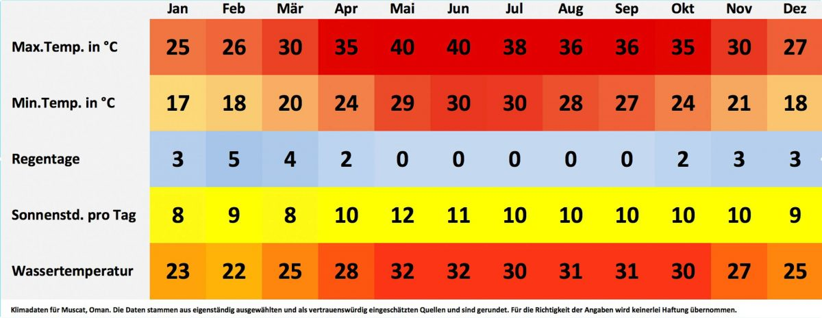 Klima- und Wetterdaten für Muscat, Oman. Sonnenstunden pro Tag, Wassertemperatur, Regentage pro Monat, minimale Temperatur, maximale Temperatur - © FRASHO / franks-travelbox