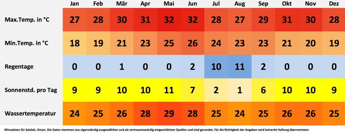Klima- und Wetterdaten für Salalah, Oman. Sonnenstunden pro Tag, Wassertemperatur, Regentage pro Monat, minimale Temperatur, maximale Temperatur - © FRASHO / franks-travelbox