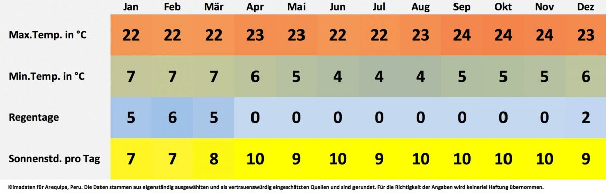 Klima- und Wetterdaten für Arequipa, Peru. Sonnenstunden pro Tag, Wassertemperatur, Regentage pro Monat, minimale Temperatur, maximale Temperatur. - © FRASHO / franks-travelbox
