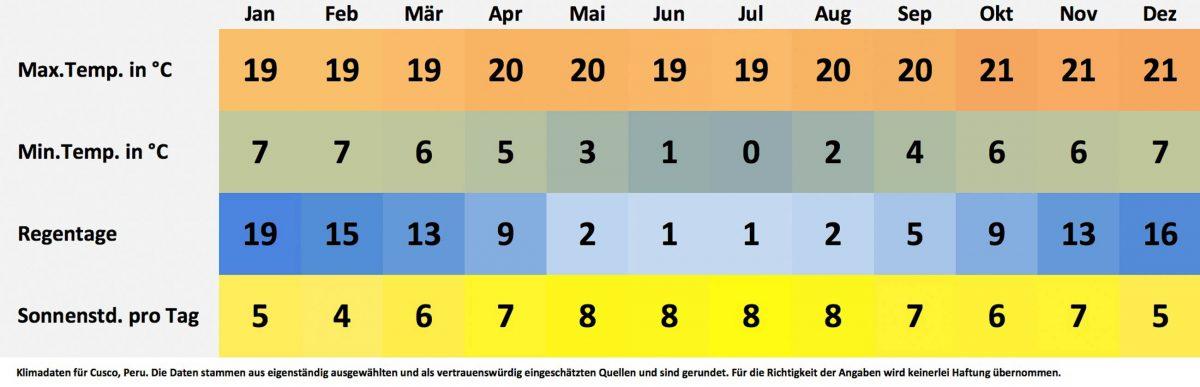 Klima- und Wetterdaten für Cusco, Peru. Sonnenstunden pro Tag, Wassertemperatur, Regentage pro Monat, minimale Temperatur, maximale Temperatur. - © FRASHO / franks-travelbox