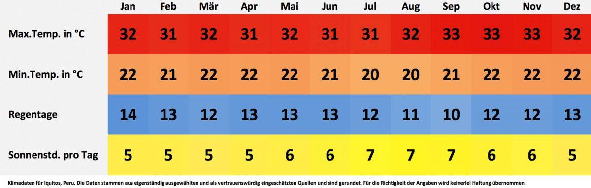 Klima- und Wetterdaten für Iquitos, Peru. Sonnenstunden pro Tag, Wassertemperatur, Regentage pro Monat, minimale Temperatur, maximale Temperatur. - © FRASHO / franks-travelbox