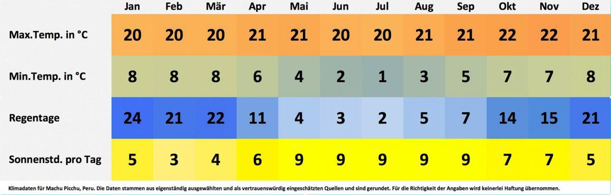 Klima- und Wetterdaten für Machu Picchu, Peru. Sonnenstunden pro Tag, Wassertemperatur, Regentage pro Monat, minimale Temperatur, maximale Temperatur. - © FRASHO / franks-travelbox