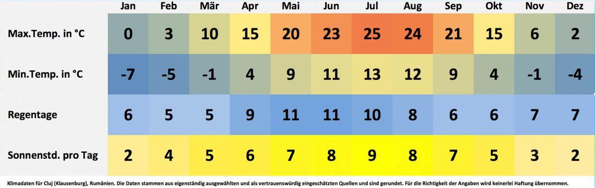 Klima- und Wetterdaten für Cluj (Klausenburg), Rumänien. Sonnenstunden pro Tag, Wassertemperatur, Regentage pro Monat, minimale Temperatur, maximale Temperatur. - © FRASHO / franks-travelbox