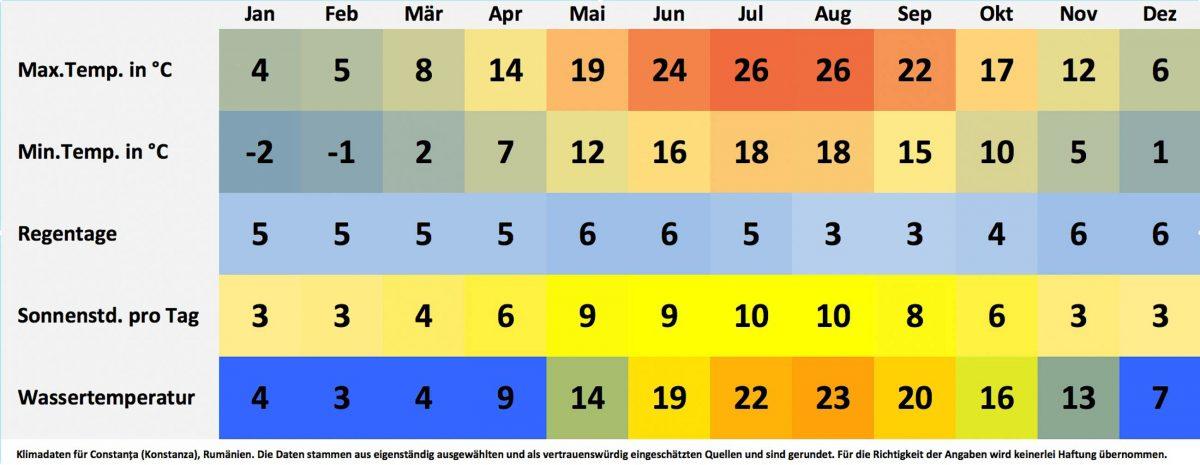 Klima- und Wetterdaten für Constanța (Konstanza), Rumänien. Sonnenstunden pro Tag, Wassertemperatur, Regentage pro Monat, minimale Temperatur, maximale Temperatur. - © FRASHO / franks-travelbox