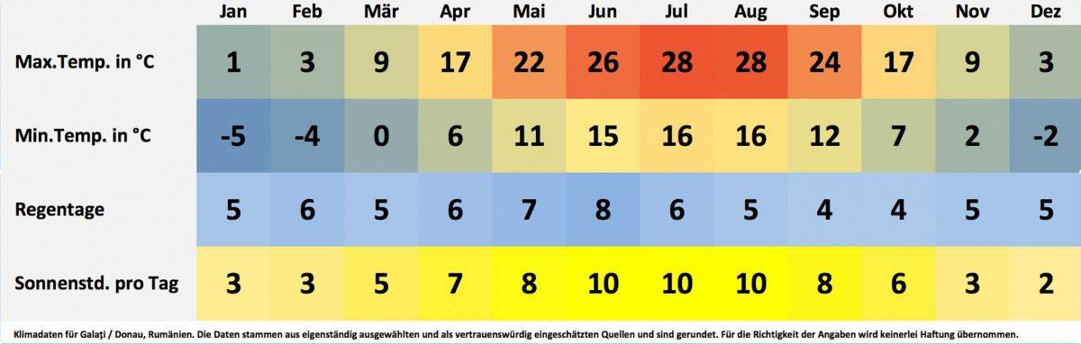 Klima- und Wetterdaten für Galati/Donau, Rumänien. Sonnenstunden pro Tag, Wassertemperatur, Regentage pro Monat, minimale Temperatur, maximale Temperatur. - © FRASHO / franks-travelbox