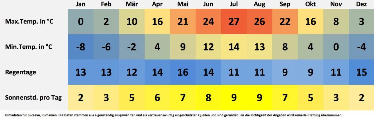 Klima- und Wetterdaten für Suceava, Rumänien. Sonnenstunden pro Tag, Wassertemperatur, Regentage pro Monat, minimale Temperatur, maximale Temperatur. - © FRASHO / franks-travelbox