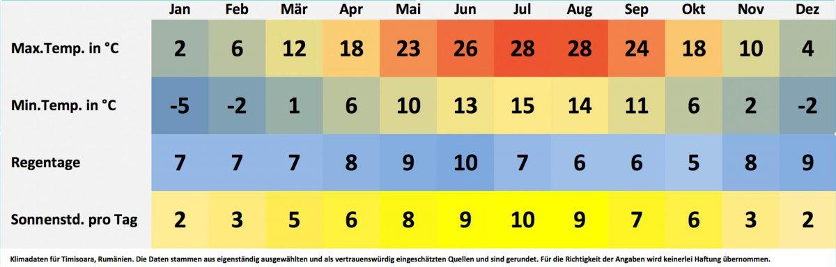 Klima- und Wetterdaten für Timisoara, Rumänien. Sonnenstunden pro Tag, Wassertemperatur, Regentage pro Monat, minimale Temperatur, maximale Temperatur. - © FRASHO / franks-travelbox