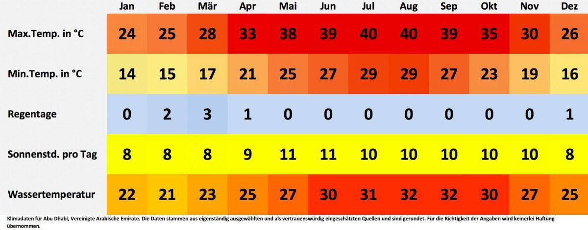 Klima- und Wetterdaten für Abu Dhabi, Vereinigte Arabische Emirate. Sonnenstunden pro Tag, Wassertemperatur, Regentage pro Monat, minimale Temperatur, maximale Temperatur. - © FRASHO / franks-travelbox