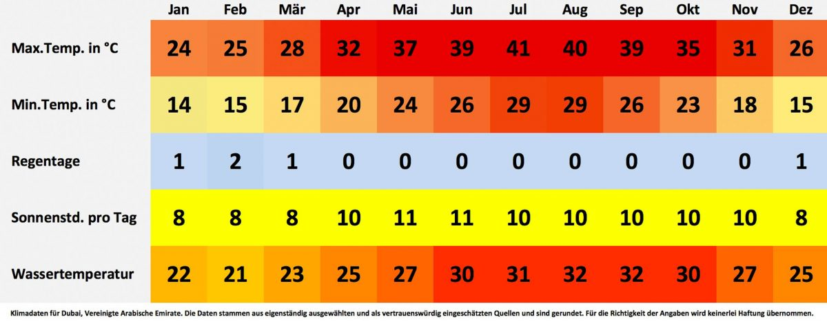 Klima- und Wetterdaten für Dubai, Vereinigte Arabische Emirate. Sonnenstunden pro Tag, Wassertemperatur, Regentage pro Monat, minimale Temperatur, maximale Temperatur. - © FRASHO / franks-travelbox